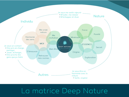 Deep Nature matrix